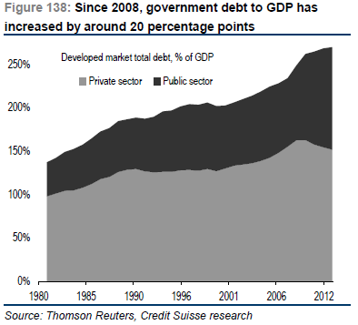 Developed-market-total-debt-May-20133