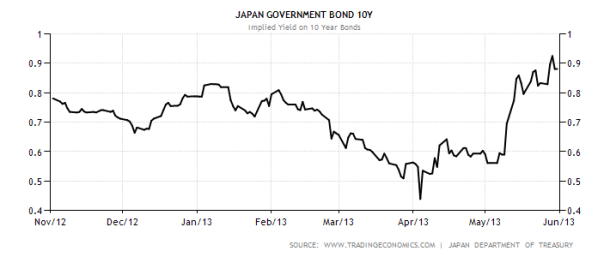 japan-government-bond-yield4