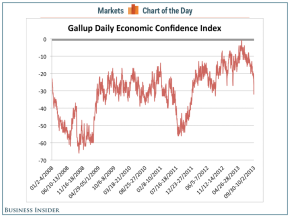 CHART OF THE DAY: American Economic Confidence Has Collapsed In The Past Three Days