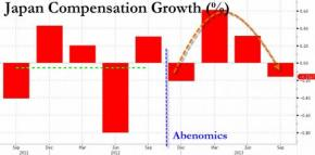 Japanese Q3 Growth Tumbles As Abenomics Cracks Following Slide In Consumption And Exports